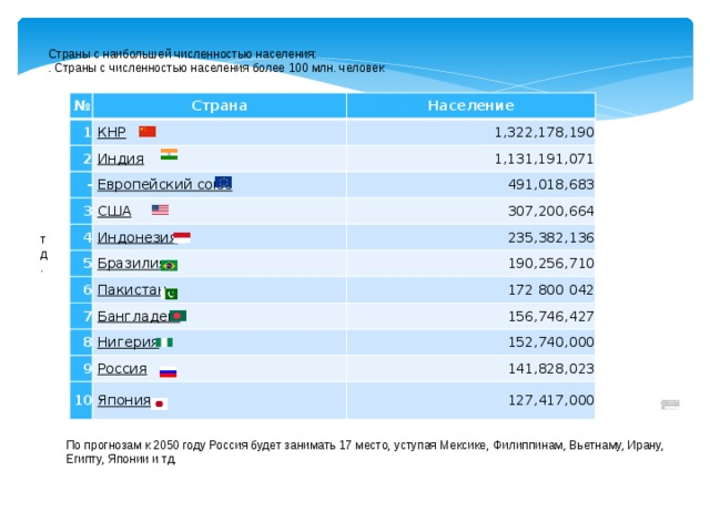 По прогнозам к 2050 году Россия будет занимать 17 место, уступая Мексике, Филиппинам, Вьетнаму, Ирану, Египту, Японии и тд. Страны с наибольшей численностью населения: . Страны с численностью населения более 100 млн. человек № 1 Страна 2  КНР Население 1,322,178,190  Индия - 1,131,191,071  Европейский союз 3 4 491,018,683  США  Индонезия 5 307,200,664 235,382,136  Бразилия 6 190,256,710  Пакистан 7 172 800 042  Бангладеш 8 156,746,427  Нигерия 9  Россия 10 152,740,000  Япония 141,828,023 127,417,000 тд.