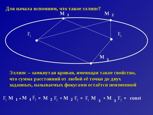 Для начала вспомним, что такое эллипс? М М 2 1 F F 1 2 М 3 Эллипс – замкнутая кривая, имеющая такое свойство, что сумма расстояний от любой её точки до двух заданных, называемых фокусами остаётся неизменной F М F F М М F F М М const F М = + + = = + 1 2 2 1 2 2 1 1 3 1 3 2