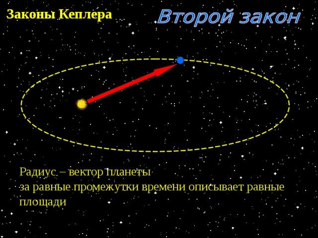 Законы Кеплера Радиус – вектор планеты за равные промежутки времени описывает равные площади