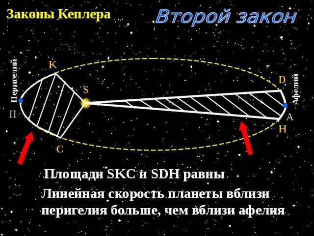 Перигелий Афелий Законы Кеплера K D S П А H C Площади SKC и SDH равны Линейная скорость планеты вблизи перигелия больше, чем вблизи афелия