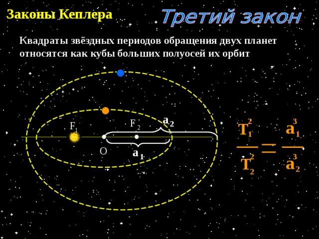 Законы Кеплера Квадраты звёздных периодов обращения двух планет относятся как кубы больших полуосей их орбит а а F 3 2 Т 2 F 2 1 1 1 О а а 3 1 2 Т 2 2