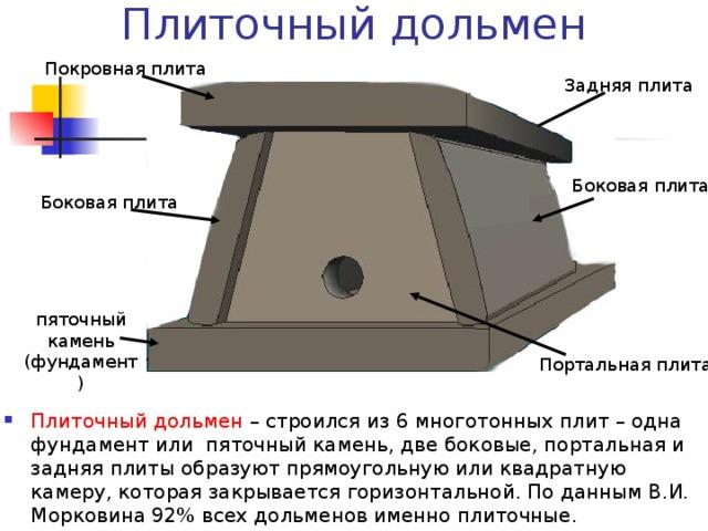 Плиточный дольмен Покровная плита Задняя плита Боковая плита Боковая плита пяточный камень (фундамент) Портальная плита
