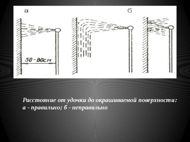 Расстояние от удочки до окрашиваемой поверхности: а - правильно; б - неправильно