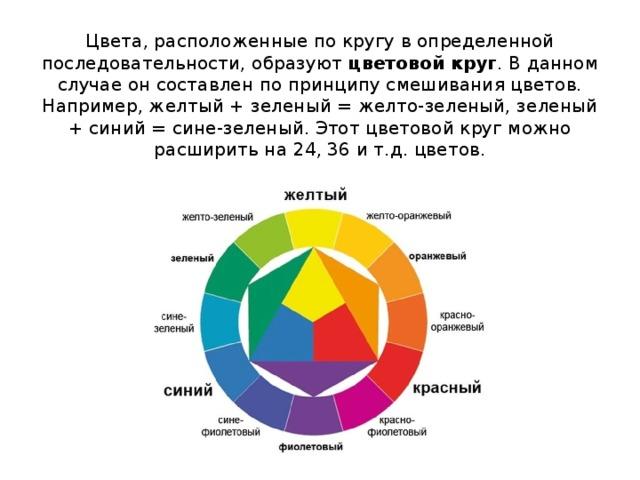 Цвета, расположенные по кругу в определенной последовательности, образуют цветовой круг . В данном случае он составлен по принципу смешивания цветов. Например, желтый + зеленый = желто-зеленый, зеленый + синий = сине-зеленый. Этот цветовой круг можно расширить на 24, 36 и т.д. цветов.