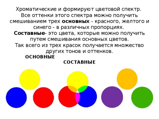 Хроматические и формируют цветовой спектр.  Все оттенки этого спектра можно получить смешиванием трех основных - красного, желтого и синего - в различных пропорциях.  Составные - это цвета, которые можно получить путем смешивания основных цветов.  Так всего из трех красок получается множество других тонов и оттенков.  ОСНОВНЫЕ  СОСТАВНЫЕ