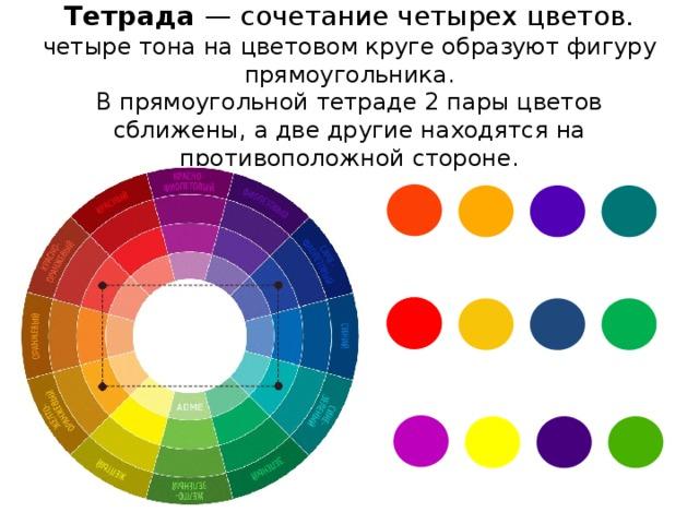 Тетрада — сочетание четырех цветов.  четыре тона на цветовом круге образуют фигуру прямоугольника.  В прямоугольной тетраде 2 пары цветов сближены, а две другие находятся на противоположной стороне.
