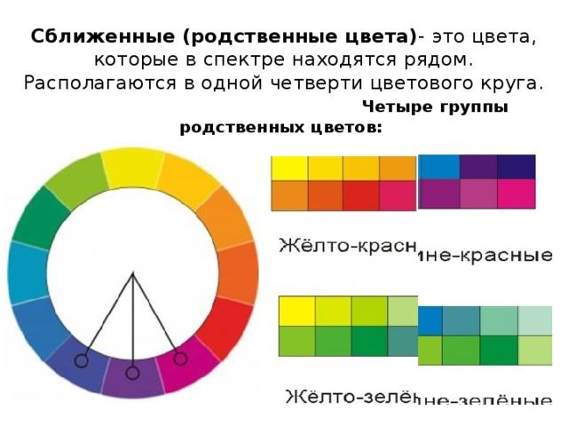 Сближенные (родственные цвета) -  это цвета, которые в спектре находятся рядом. Располагаются в одной четверти цветового круга.   Четыре группы родственных цветов: