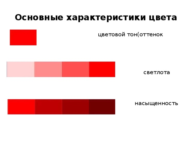 Основные характеристики цвета  цветовой тон(оттенок цвета)  светлота  насыщенность
