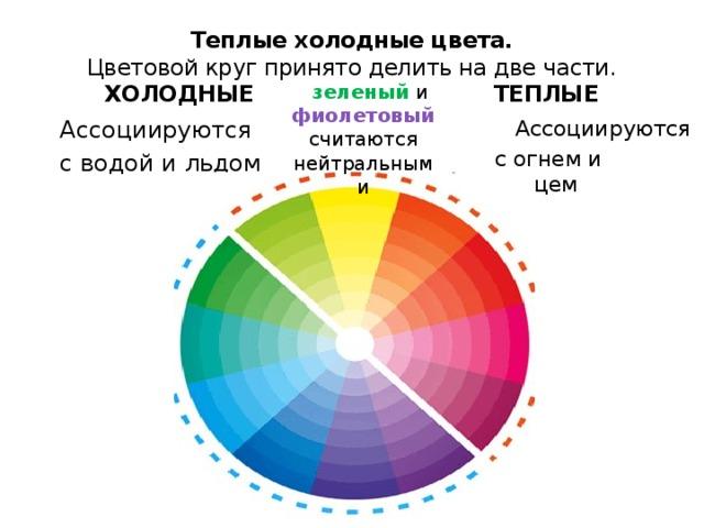 Теплые холодные цвета.  Цветовой круг принято делить на две части.  ХОЛОДНЫЕ ТЕПЛЫЕ      зеленый  и  фиолетовый  считаются нейтральными  Ассоциируются  с огнем и солнцем  Ассоциируются  с водой и льдом
