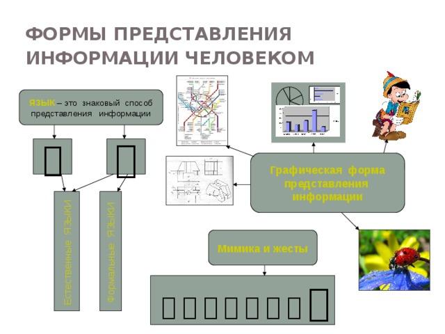 Естественные ЯЗЫКИ  Формальные ЯЗЫКИ  Формы представления информации человеком  ЯЗЫК – это знаковый способ представления информации    Графическая форма представления информации Формы представления информации человеком: - текст на естественном языке в устной или письменной форме; - графическая форма: рисунки, карты, схемы, графики, диаграммы; - символы формального языка: числа, математические и химические формулы, ноты, дорожные знаки пр. Мимика и жесты                