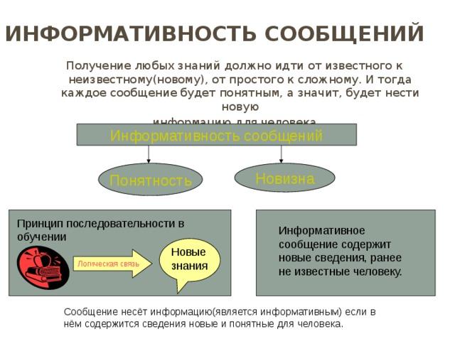Информативность сообщений Получение любых знаний должно идти от известного к неизвестному(новому), от простого к сложному. И тогда каждое сообщение будет понятным, а значит, будет нести новую  информацию для человека. Информативность сообщений Понятность Новизна Принцип последовательности в обучении Для того, чтобы сообщение было информативным, оно должно быть понятно принимающему его человеку. Сообщение, принимаемое человеком, содержит для него информацию, если заключенные в сообщении сведения являются для этого человека новыми и понятными. Получение любых знаний должно идти от известного к неизвестному(новому), от простого к сложному. И тогда каждое сообщение будет понятным, а значит, будет нести новому информацию для человека. Информативное сообщение содержит новые сведения, ранее не известные человеку. Новые знания Логическая связь Сообщение несёт информацию(является информативным) если в нём содержится сведения новые и понятные для человека.