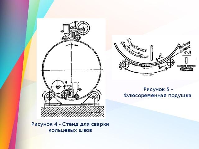 Рисунок 5 - Флюсоременная подушка  Рисунок 4 - Стенд для сварки кольцевых швов