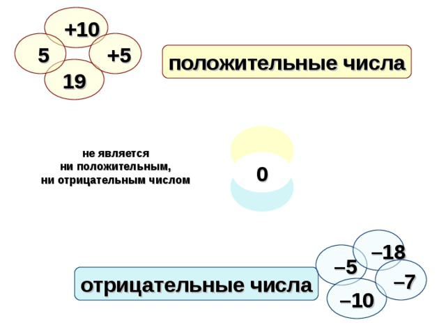 +10  5  +5 положительные числа 19 не является ни положительным, ни отрицательным числом 0 – 18 – 5 – 7 отрицательные числа – 10