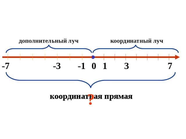дополнительный луч координатный луч -7 -1 -3 7 3 1 0 ? координатная прямая