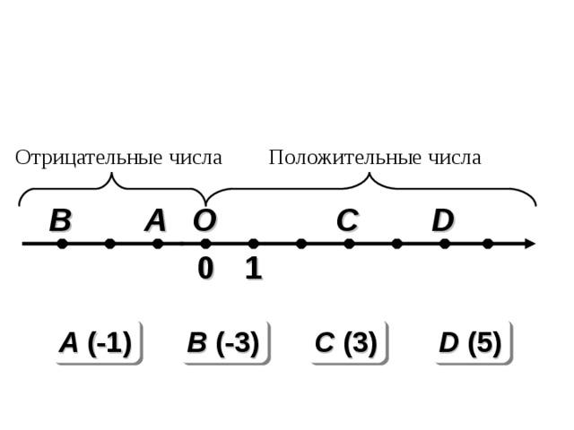 Отрицательные числа Положительные числа O D C B A 1 0 A (-1) B (-3) C (3) D (5)