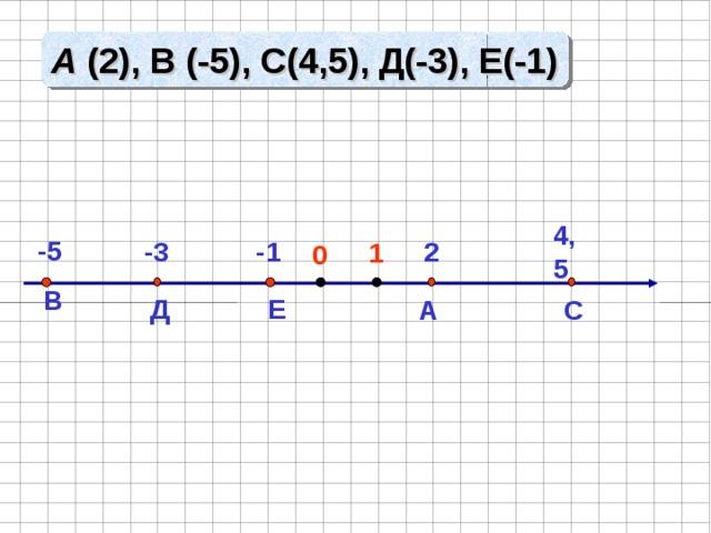 A ( 2 ) , В (-5), С(4,5), Д(-3), Е(-1) 4,5 -5  2  -3 -1  1  0  Д  В  Е  А  С