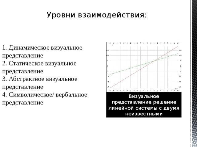 Уровни взаимодействия: 1. Динамическое визуальное представление 2. Статическое визуальное представление 3. Абстрактное визуальное представление 4. Символическое/ вербальное представление Визуальное представление решение линейной системы с двумя неизвестными