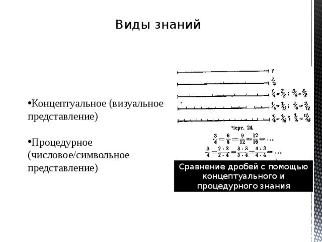 Виды знаний Концептуальное (визуальное представление) Процедурное (числовое/символьное представление) Сравнение дробей с помощью концептуального и процедурного знания