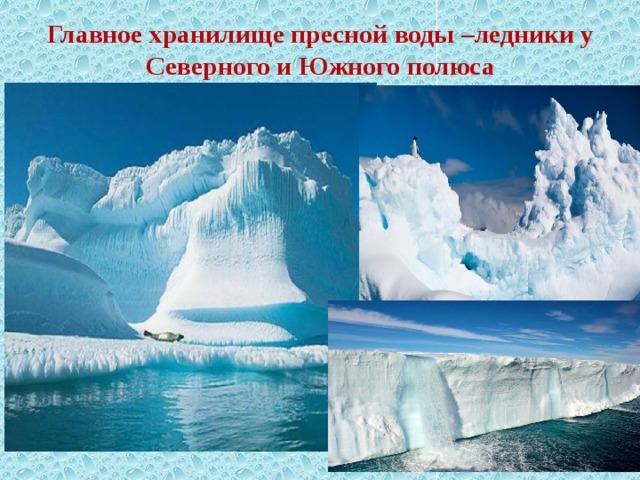 Главное хранилище пресной воды –ледники у Северного и Южного полюса