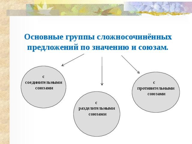 Основные группы сложносочинённых предложений по значению и союзам. с соединительными  союзами с противительными  союзами с разделительными  союзами