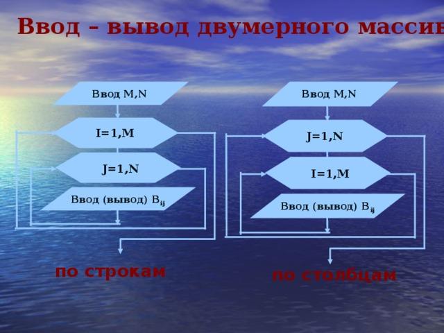 Ввод – вывод двумерного массива  Ввод М, N Ввод М, N I=1, М J=1,N J=1,N I=1,M Ввод (вывод) B ij Ввод (вывод) B ij по строкам по столбцам