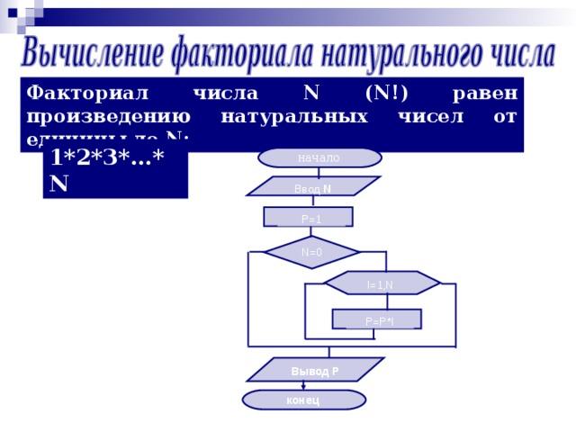 Факториал числа N ( N !) равен произведению натуральных чисел от единицы до N : 1*2*3*…* N  начало Ввод N P=1 N=0 I=1,N P=P*I Вывод Р конец