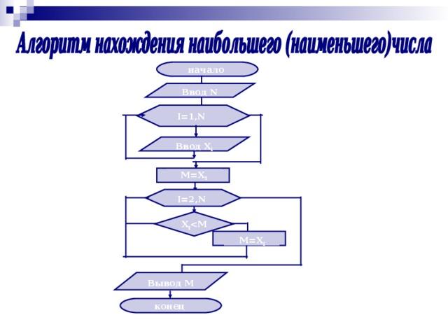 начало Ввод N I=1,N Ввод X i M=X 1 I=2,N X I  M=X i Вывод M конец