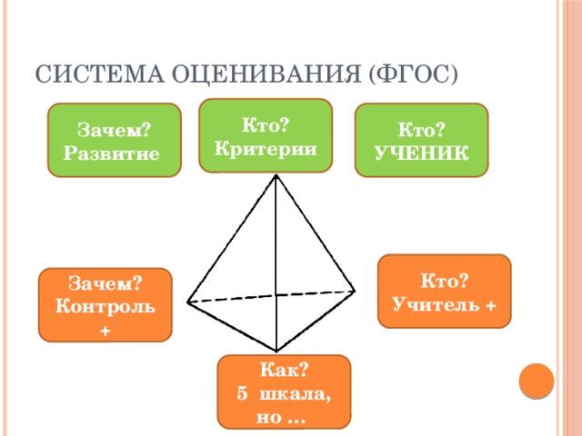 Система оценивания (ФГОС) Кто? Критерии Зачем? Кто? Развитие УЧЕНИК Кто? Учитель + Зачем? Контроль + Как? 5 шкала, но …