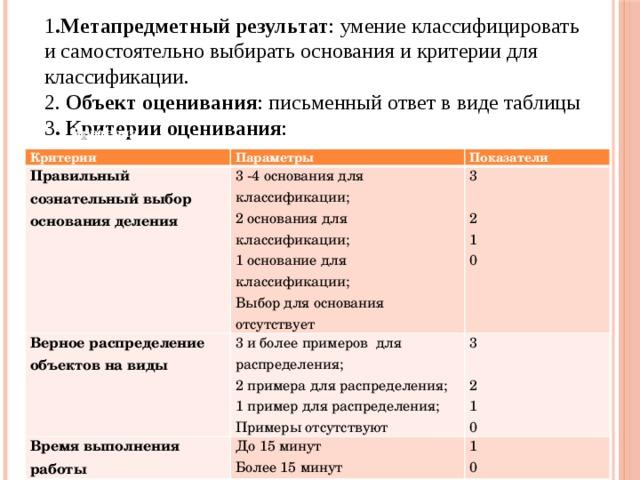 1 .Метапредметный результат : умение классифицировать и самостоятельно выбирать основания и критерии для классификации. 2. Объект оценивания : письменный ответ в виде таблицы 3 . Критерии оценивания : Критерии Критерии Параметры Правильный сознательный выбор основания деления Показатели 3 -4 основания для классификации; Верное распределение объектов на виды 3 и более примеров для распределения; 2 основания для классификации; Время выполнения работы 3 2 примера для распределения; 1 основание для классификации;  3 До 15 минут Более 15 минут  1 пример для распределения; Выбор для основания отсутствует 1 2 Примеры отсутствуют 2 0 1 1 0 0