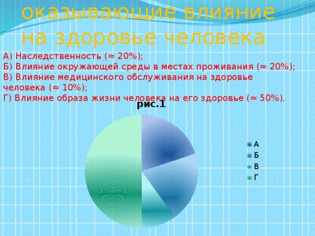 4) Факторы, оказывающие влияние на здоровье человека А) Наследственность (≈ 20%); Б) Влияние окружающей среды в местах проживания (≈ 20%); В) Влияние медицинского обслуживания на здоровье человека (≈ 10%); Г) Влияние образа жизни человека на его здоровье (≈ 50%).