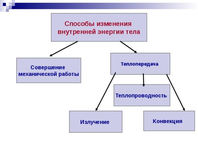Способы изменения внутренней энергии тела Теплопередача Совершение механической работы Теплопроводность Излучение Конвекция