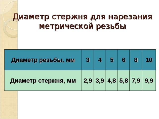 Диаметр стержня для нарезания метрической резьбы Диаметр резьбы, мм 3 Диаметр стержня, мм 4 2,9 5 3,9 6 4,8 8 5,8 10 7,9 9,9