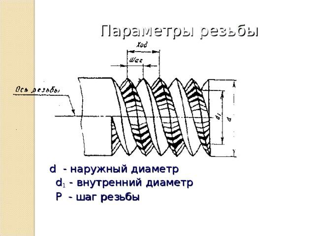 Параметры резьбы  d   - наружный диаметр  d 1  - внутренний диаметр  P   - шаг резьбы