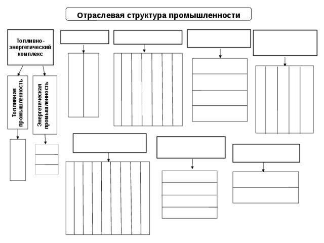 Топливная  промышленность Энергетическая промышленность Отраслевая структура промышленности  Топливно-энергетический комплекс