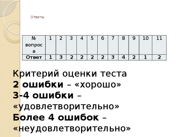 Ответы    № вопроса 1 Ответ 1 2 3 3 2 4 5 2 2 6 2 7 3 8 4 9 2 10 11 1 2 Критерий оценки теста 2 ошибки – «хорошо» 3-4 ошибки – «удовлетворительно» Более 4 ошибок – «неудовлетворительно»