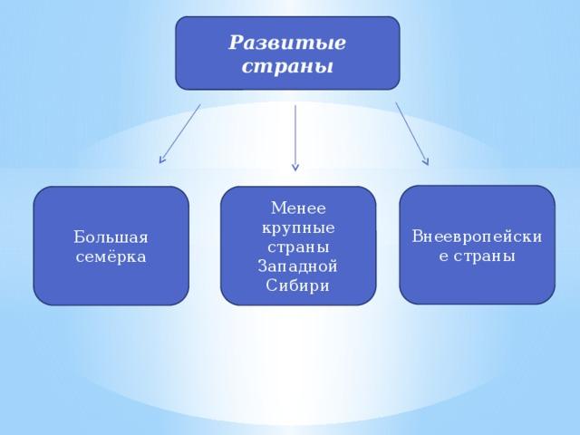 Развитые страны Внеевропейские страны Менее крупные страны Западной Сибири Большая семёрка
