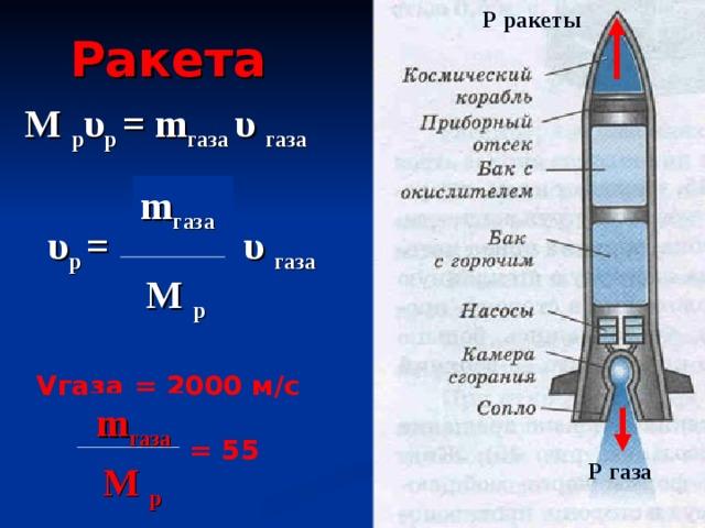 Р ракеты Ракета М р υ р = m газа υ  газа m газа υ  газа υ р = М р Vгаза = 2000 м/с  m газа  = 55  Р газа М р