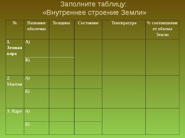 Заполните таблицу:  «Внутреннее строение Земли» № Название оболочки 1. Земная кора  Толщина А) Состояние Б) 2. Мантия Температура А) % соотношение от объема Земли Б) 3. Ядро А) Б)
