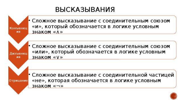 Конъюнкция Сложное высказывание с соединительным союзом «и», который обозначается в логике условным знаком «∧» Сложное высказывание с соединительным союзом «и», который обозначается в логике условным знаком «∧» Дизъюнкция Сложное высказывание с соединительным союзом «или», который обозначается в логике условным знаком «∨» Сложное высказывание с соединительным союзом «или», который обозначается в логике условным знаком «∨» Отрицание Сложное высказывание с соединительной частицей «не», которая обозначается в логике условным знаком «¬» Сложное высказывание с соединительной частицей «не», которая обозначается в логике условным знаком «¬» ВЫСКАЗЫВАНИЯ