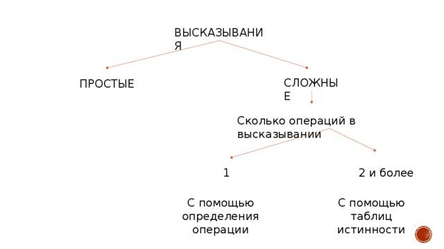 ВЫСКАЗЫВАНИЯ СЛОЖНЫЕ ПРОСТЫЕ Сколько операций в высказывании 2 и более 1 С помощью определения операции С помощью таблиц истинности
