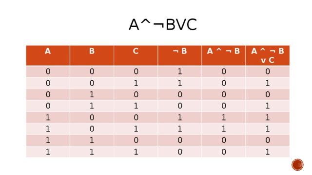А^¬ВvС А 0 В 0 0 С 0 ¬ В 0 0 1 1 0 1 А ^ ¬ В 1 0 А ^ ¬ В v С 1 0 1 0 0 0 1 1 0 0 1 0 1 0 0 1 0 1 1 1 0 1 1 1 0 1 1 0 1 1 0 1 0 0 0 1