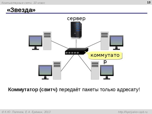 «Звезда» сервер коммутатор Коммутатор (свитч) передаёт пакеты только адресату!