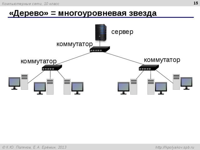 «Дерево» = многоуровневая звезда сервер коммутатор коммутатор коммутатор