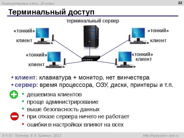 Терминальный доступ терминальный сервер «тонкий»  клиент «тонкий»  клиент «тонкий»  клиент «тонкий»  клиент