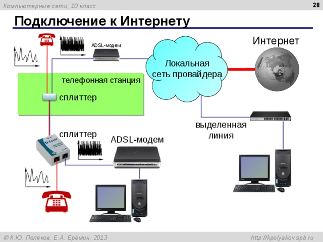 Подключение к Интернету Интернет ADSL- модем Локальная сеть провайдера телефонная станция сплиттер выделенная линия сплиттер ADSL- модем
