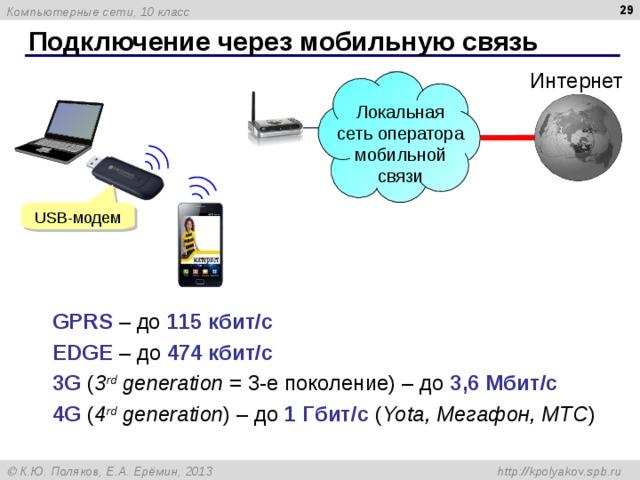 Подключение через мобильную связь Интернет Локальная сеть оператора мобильной связи USB- модем GPRS  – до 115 кбит / с EDGE  – до 474 кбит / с 3 G  ( 3 rd  generation = 3- е поколение ) – до 3,6 Мбит / с 4G  ( 4 rd  generation ) – до 1 Гбит / с ( Yota, Мегафон, МТС )