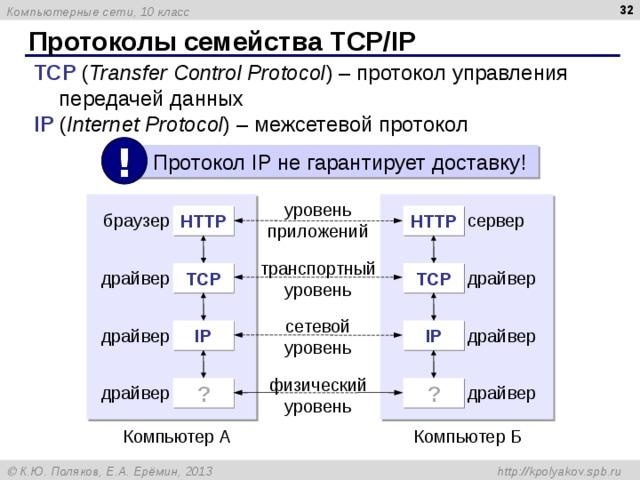 Протоколы семейства TCP/IP TCP ( Transfer Control Protocol )  – протокол управления передачей данных IP ( I nternet Protocol ) – межсетевой протокол !  Протокол IP не гарантирует доставку! уровень приложений HTTP HTTP сервер браузер транспортный уровень T С P T С P драйвер драйвер сетевой уровень IP IP драйвер драйвер физический уровень ? ? драйвер драйвер Компьютер A Компьютер Б