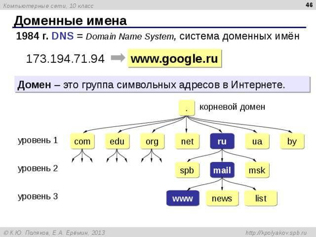Доменные имена 1984 г.  DNS = Domain Name System , система доменных имён www.google.ru 173.194.71.94 Домен – это группа символьных адресов в Интернете. . корневой домен ru com org net ua by edu уровень 1 spb mail msk уровень 2 www news list уровень 3