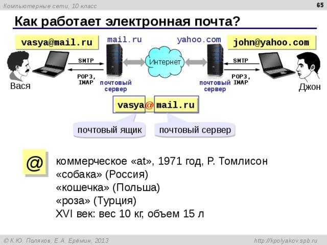 Как работает электронная почта? yahoo.com mail.ru john@yahoo.com vasya@mail.ru Интернет SMTP SMTP  POP3,  POP3, IMAP IMAP почтовый сервер почтовый сервер Вася Джон vasya @  mail.ru почтовый ящик почтовый сервер @ коммерческое « at », 197 1 год,  Р. Томлисон «собака» (Россия) «кошечка» (Польша) «роза» (Турция) XVI век: вес 10 кг, объем 15 л