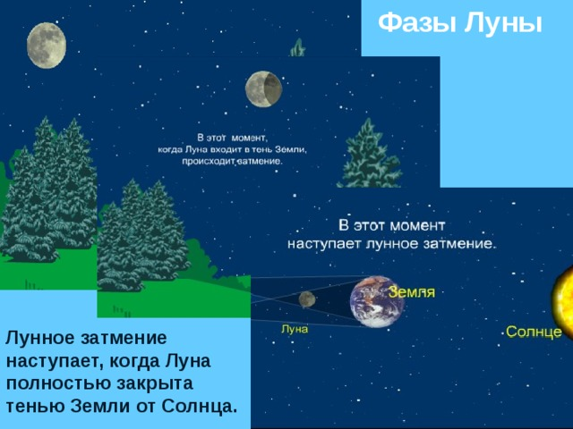 Фазы Луны Лунное затмение наступает, когда Луна полностью закрыта тенью Земли от Солнца.
